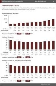 Motor Home Manufacturing Revenue