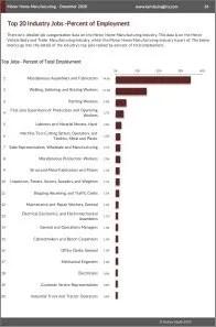 Motor Home Manufacturing Workforce Benchmarks
