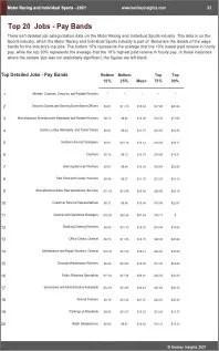 Motor Racing Individual Sports Benchmarks