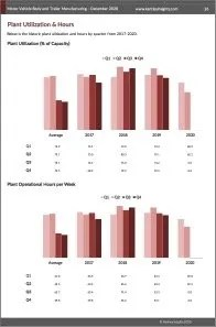 Motor Vehicle Body and Trailer Manufacturing Plant Utilization