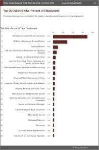 Motor Vehicle Body and Trailer Manufacturing Workforce Benchmarks