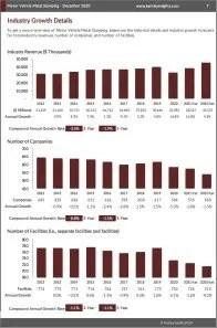 Motor Vehicle Metal Stamping Revenue