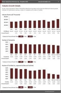 Motor Vehicle Parts Manufacturing Revenue