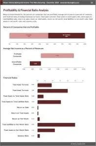 Motor Vehicle Seating and Interior Trim Manufacturing Profit