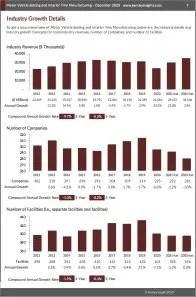Motor Vehicle Seating and Interior Trim Manufacturing Revenue