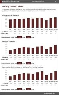 Movie Video Production Revenue