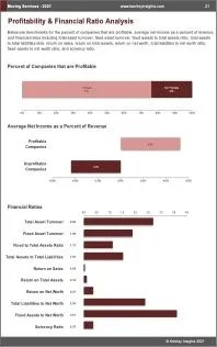 Moving Services Profit