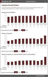 Moving Services Revenue