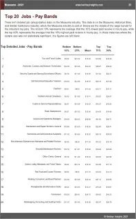 Museums Benchmarks