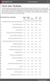 Music Publishers Benchmarks