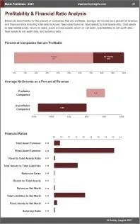 Music Publishers Profit