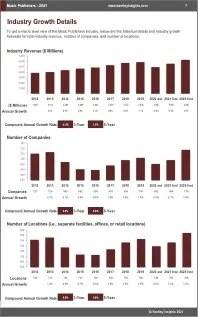 Music Publishers Revenue