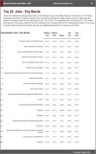 Musical Groups Artists Benchmarks