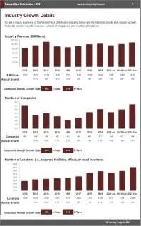 Natural Gas Distribution Revenue