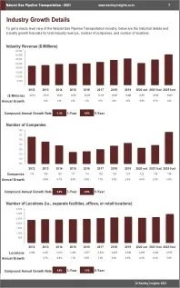 Natural Gas Pipeline Transportation Revenue