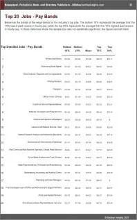 Newspaper Periodical Book Directory Publishers Benchmarks