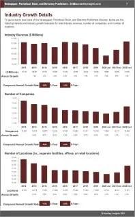 Newspaper Periodical Book Directory Publishers Revenue