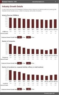 Newspaper Publishers Revenue