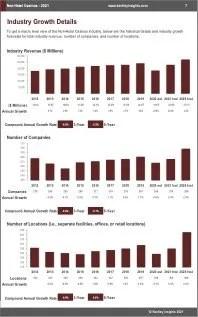 NonHotel Casinos Revenue