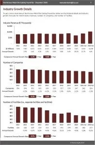 Nonferrous Metal Die-Casting Foundries Revenue