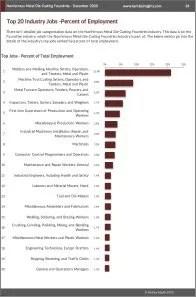 Nonferrous Metal Die-Casting Foundries Workforce Benchmarks