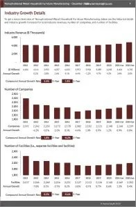 Nonupholstered Wood Household Furniture Manufacturing Revenue
