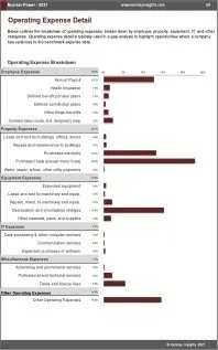 Nuclear Power OPEX Expenses