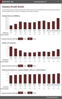 Nuclear Power Revenue