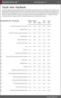 Nursing Care Facilities Benchmarks