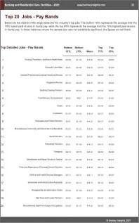 Nursing Residential Care Facilities Benchmarks