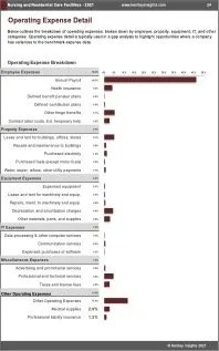 Nursing Residential Care Facilities OPEX Expenses