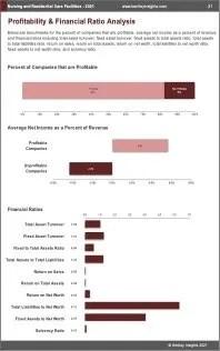 Nursing Residential Care Facilities Profit