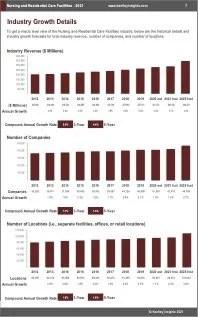 Nursing Residential Care Facilities Revenue