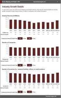 Ocean Shipping Freight Revenue