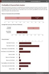Office Furniture & Fixtures Manufacturing Profit