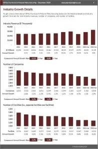 Office Furniture & Fixtures Manufacturing Revenue