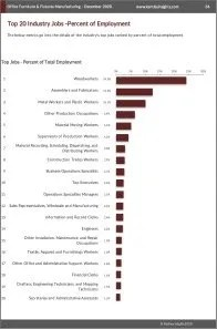 Office Furniture & Fixtures Manufacturing Workforce Benchmarks