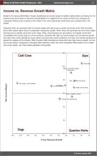 Offices of All Other Health Practitioners BCG Matrix