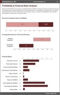 Oil Change Services Profit