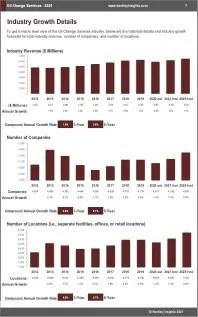 Oil Change Services Revenue
