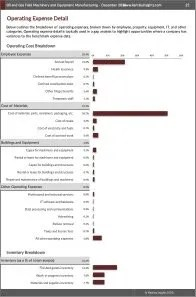 Oil and Gas Field Machinery and Equipment Manufacturing Operating Expenses
