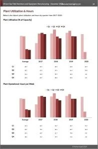 Oil and Gas Field Machinery and Equipment Manufacturing Plant Utilization
