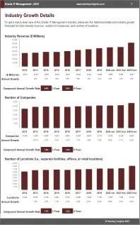 Onsite IT Management Revenue