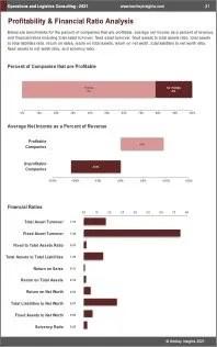Operations Logistics Consulting Profit