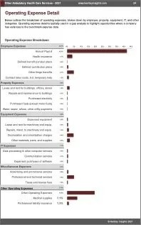 Other Ambulatory Health Care Services OPEX Expenses