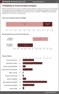 Other Ambulatory Health Care Services Profit