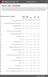 Other Amusement Recreation Benchmarks
