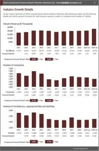 Other Commercial and Service Industry Machinery Manufacturing Revenue