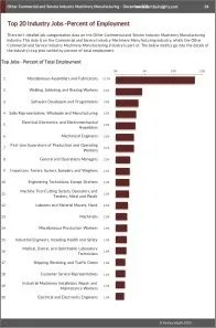 Other Commercial and Service Industry Machinery Manufacturing Workforce Benchmarks