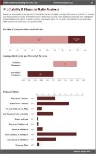 Other Community Housing Services Profit